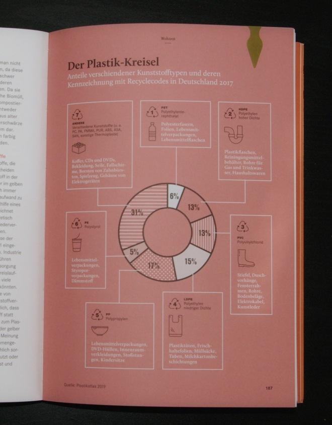 Infografik zur prozentuellen Zusammensetzung von Plastikmüll in Deutschland